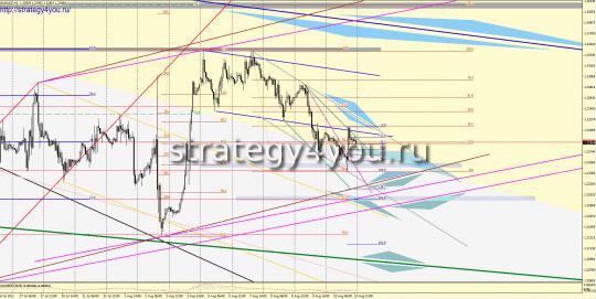 EURUSD Форекс прогноз (13-17 августа 2012)