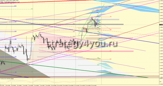 EURUSD форекс прогноз (27-31 августа 2012)