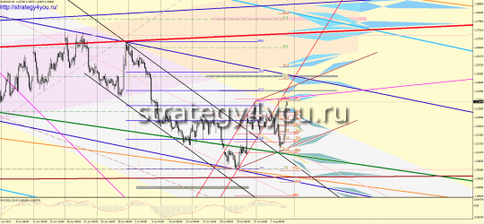 EURUSD Форекс прогноз (6-10 августа 2012)