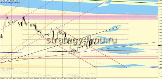 EURUSD форекс прогноз (24-28 сентября 2012)