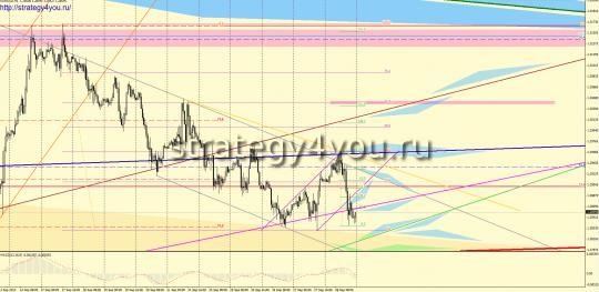 EURUSD форекс прогноз (1-5 октября 2012)