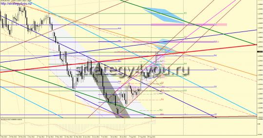 EURUSD форекс прогноз (10-14 сентября 2012)