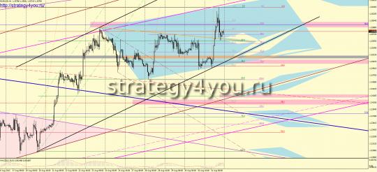 EURUSD форекс прогноз (3-7 сентября 2012)