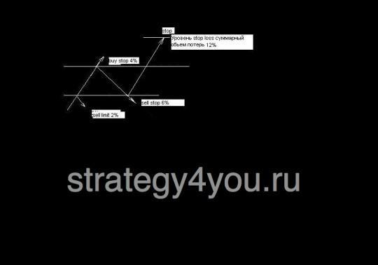 Стратегия форекс GoldenRain