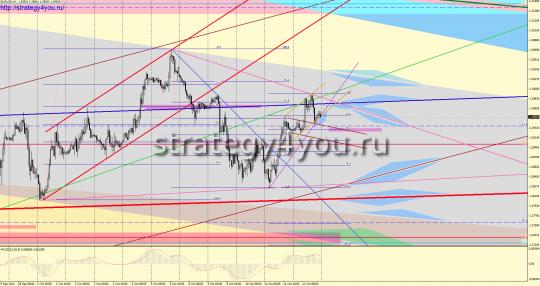 EURUSD форекс прогноз (15-19 октября 2012)