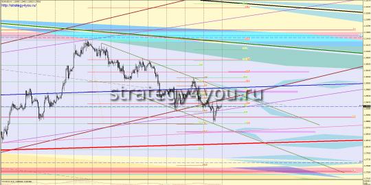 EURUSD форекс прогноз (29 октября - 2 ноября 2012)