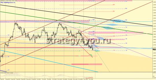 EURUSD форекс прогноз (12 – 16 ноября 2012)