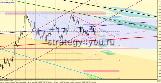 EURUSD форекс прогноз (5 - 9 ноября 2012)