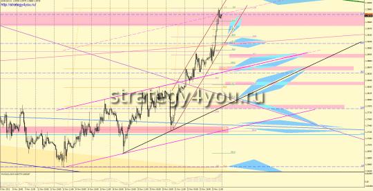EURUSD форекс прогноз (26 – 30 ноября 2012)