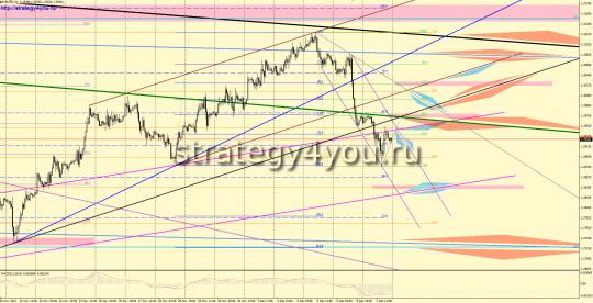 EURUSD форекс прогноз (10 – 14 декабря 2012)