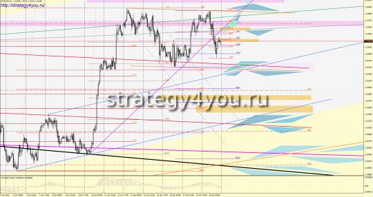 EURUSD форекс прогноз (21 - 25 января 2013)
