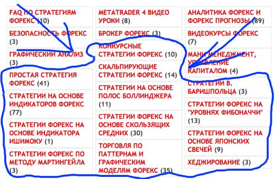 РЕЙТИНГ стратегий форекс
