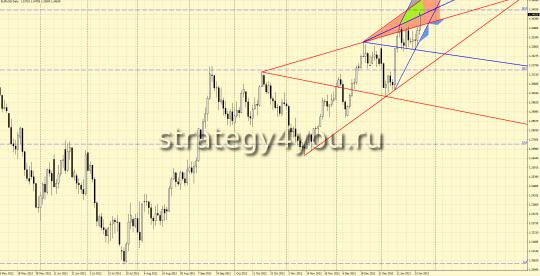 EURUSD форекс прогноз (28 января - 1 февраля 2013)