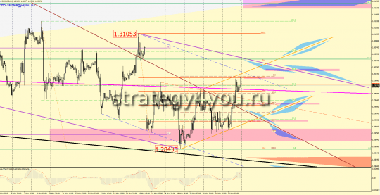 EURUSD Forex Forecast (March 25-29, 2013)