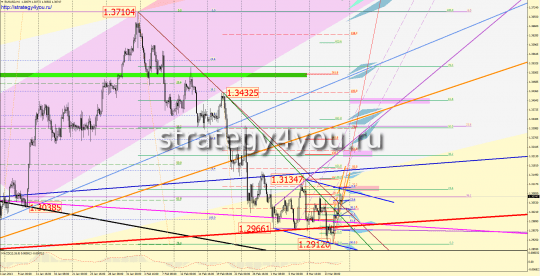 EURUSD Forex Forecast (18-22 March 2013)