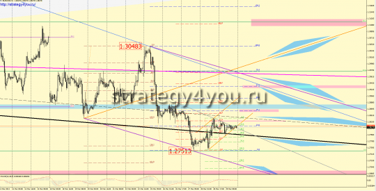 EURUSD Forex Forecast (April 1-5, 2013)