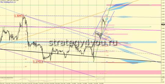 EURUSD форекс прогноз (8-12 апреля 2013)