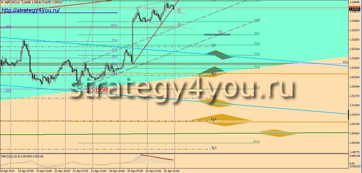 Gbpusd прогноз 19 23 мая 2014 стратегии форекс стратегии forex стратегия индикатор форекс прибыль скачать