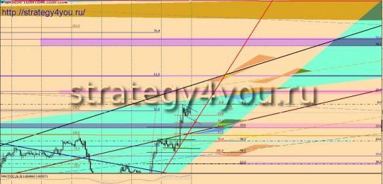 GBPUSD форекс прогноз (8-12 апреля 2013)