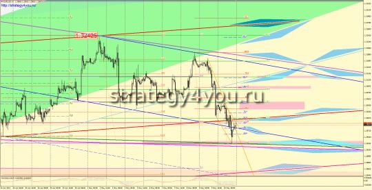 EURUSD форекс прогноз (13 - 17 мая 2013)