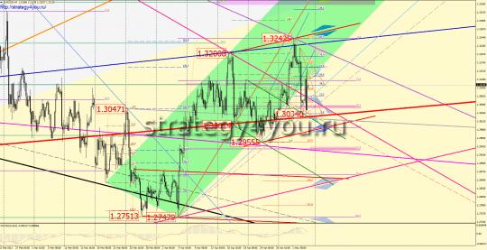 недельный евро-доллар прогноз