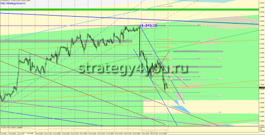 EURUSD прогноз (24-28 июня 2013)