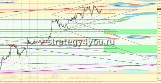 Евро-доллар прогноз и сигналы форекс