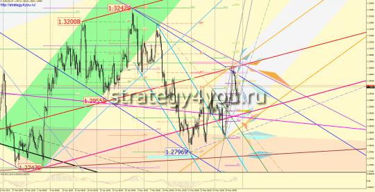 EURUSD график на H4