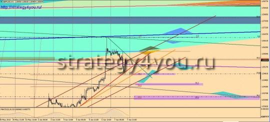 Фунт-доллар прогноз
