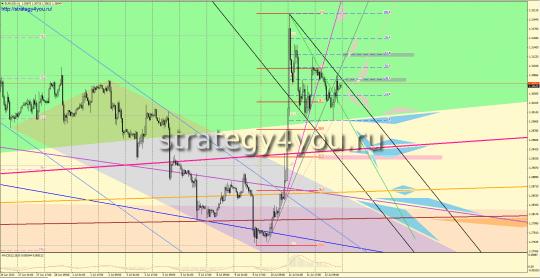 Евро-доллар прогноз (15-19 июля 2013)