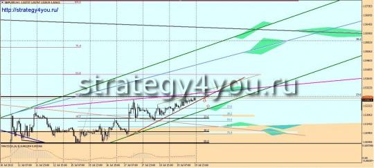 Фунт-доллар прогноз (22-26 июля 2013)
