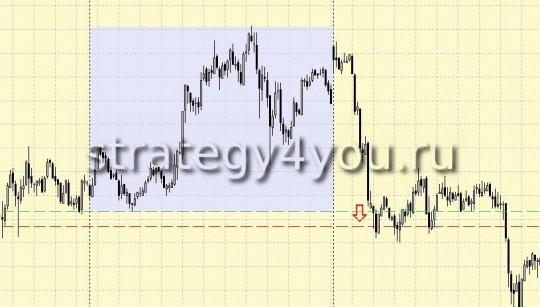 Стратегия форекс 10 pips + Martingail