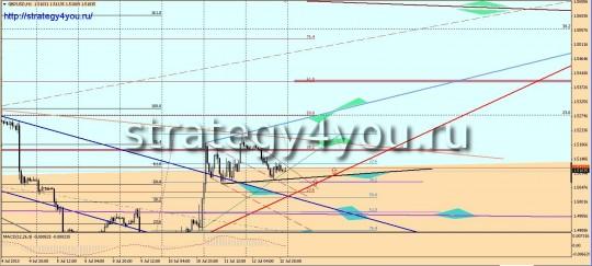 Фунт-доллар прогноз (15-19 июля 2013)