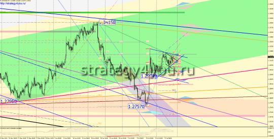 Евро-доллар прогноз на 22-26 июля