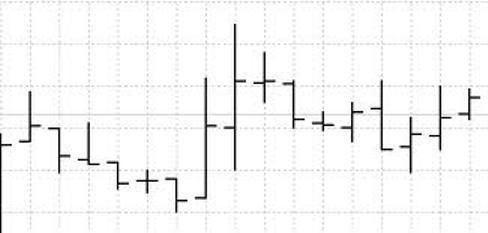 Столбиковый график