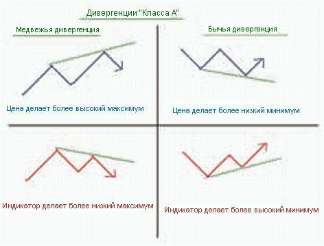 Дивергенция (Divergence)