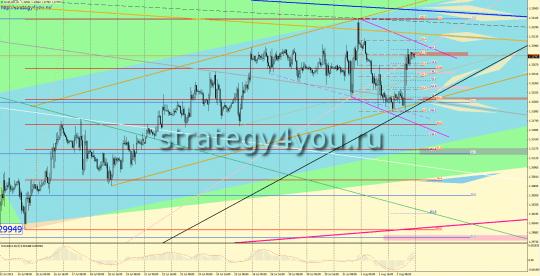 евро-доллар прогноз на следующую неделю