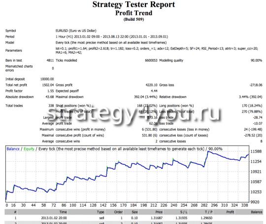 Тест стратегии Profit Trend
