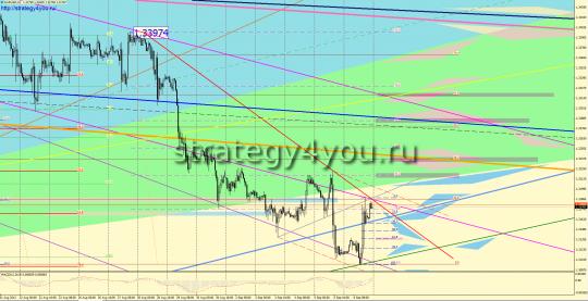 евро-доллар прогноз - выше закрытия недели