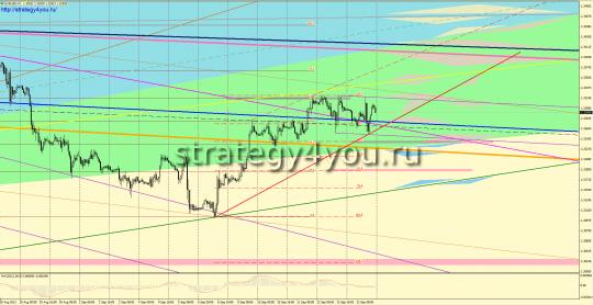 EURUSD прогноз (16-20 сентября 2013)