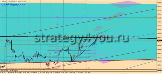 Фунт-доллар прогноз (30 сентября - 4 октября 2013)