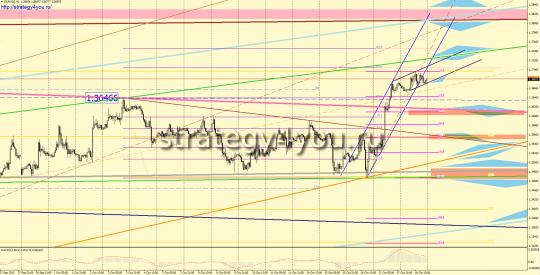 EURUSD прогноз (21-25 октября 2013)