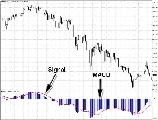Индикатор MACD