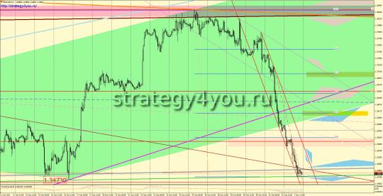 EURUSD прогноз (4-8 ноября 2013)