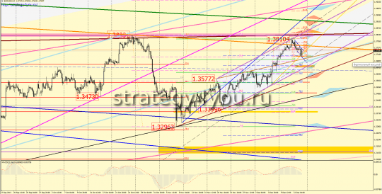 Евро-доллар прогноз