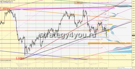 Евро-доллар прогноз (20-24 января 2014)