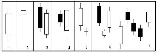Анализ японских свечей