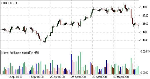 Индикатор Market Facilitations Index