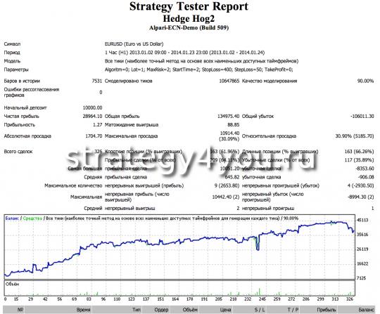 Тест стратегии форекс Hedge Hog - 2