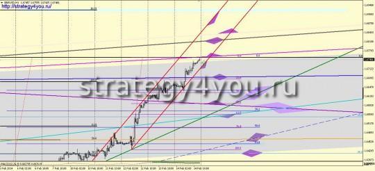 Фунт-доллар прогноз (17-21 февраля 2014)